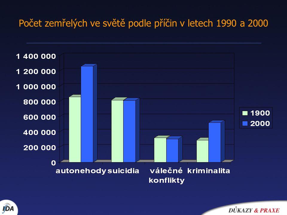 Počet zemřelých ve světě podle příčin v letech 1990 a 2000