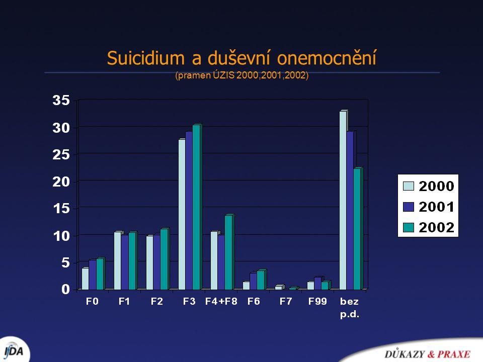 Suicidium a duševní onemocnění (pramen ÚZIS 2000,2001,2002)
