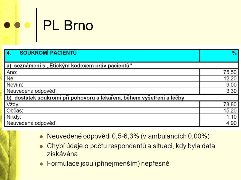 PL Brno Webové stránky neobsahují žádné informace o právech pacientů.