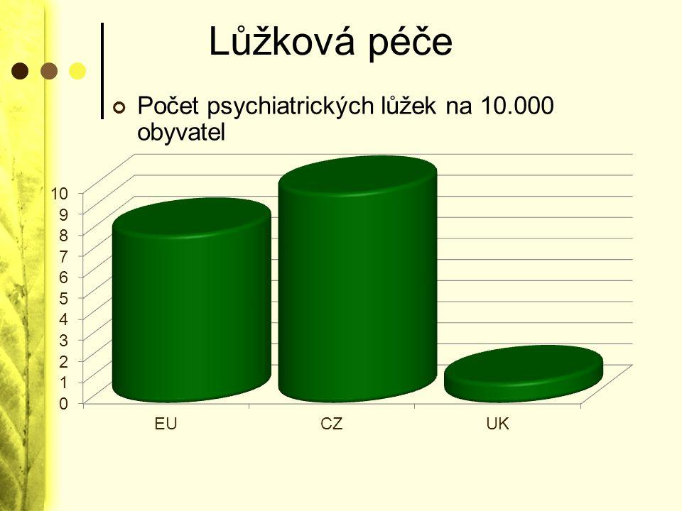Lůžková péče Počet psychiatrických lůžek na 10.000 obyvatel