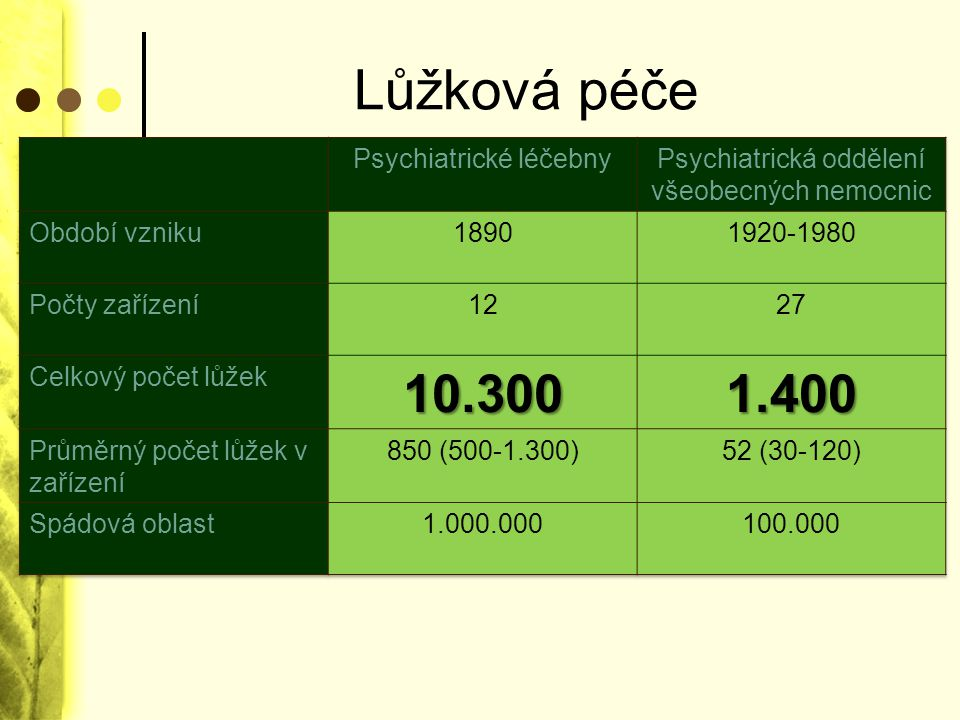 Lůžková péče 10.300 1.400 Psychiatrické léčebny