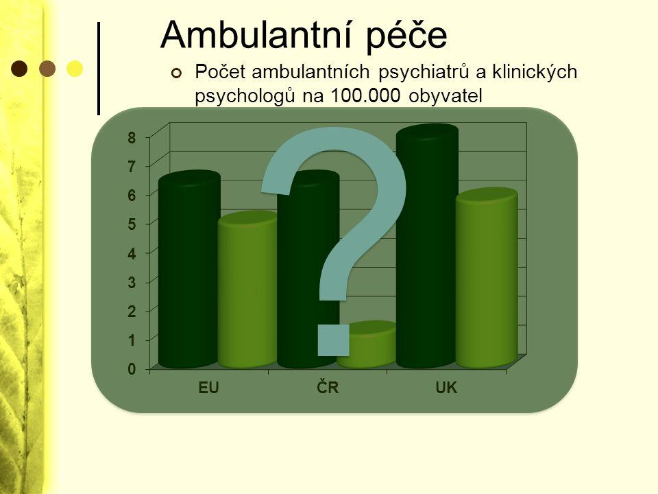 Ambulantní péče Počet ambulantních psychiatrů a klinických psychologů na 100.000 obyvatel