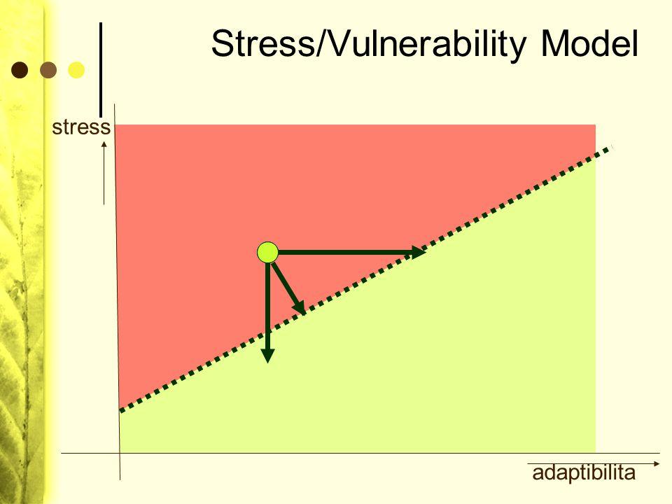 Stress/Vulnerability Model