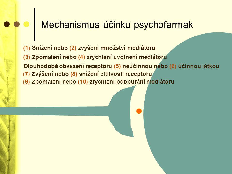 Mechanismus účinku psychofarmak