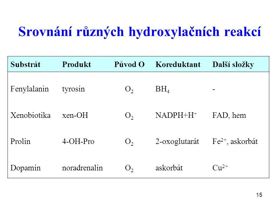 Srovnání různých hydroxylačních reakcí