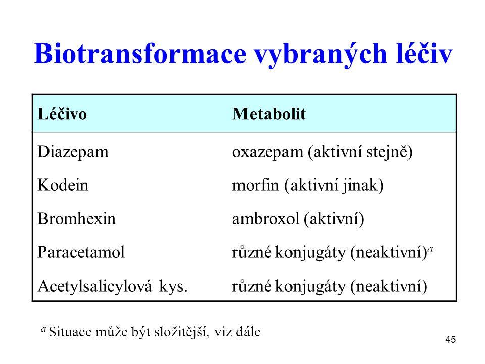 Biotransformace vybraných léčiv