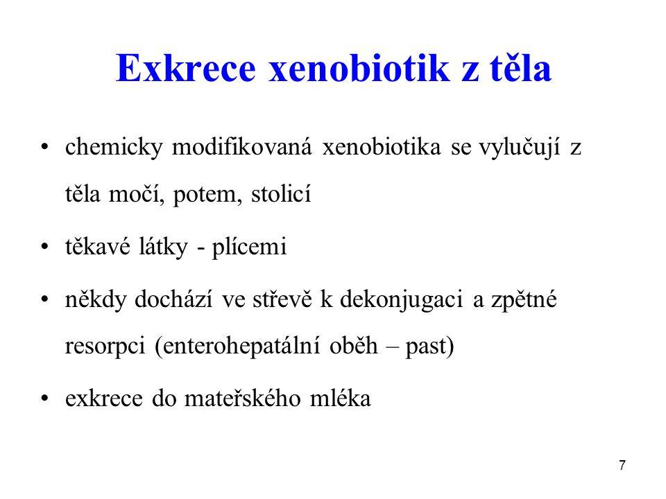 Exkrece xenobiotik z těla
