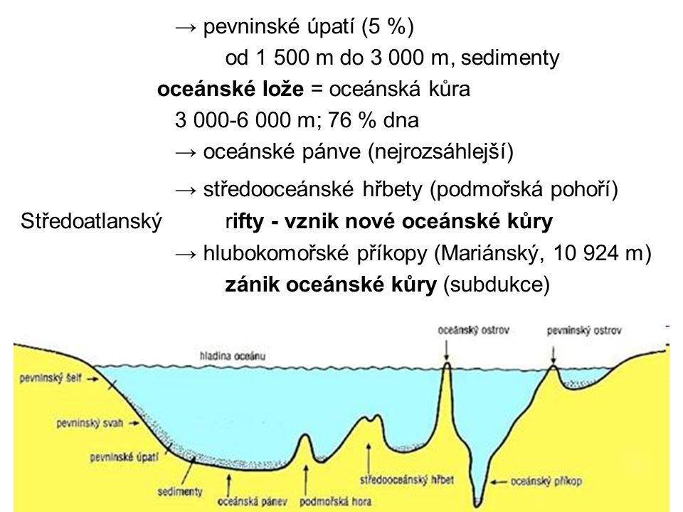 → pevninské úpatí (5 %) od 1 500 m do 3 000 m, sedimenty. oceánské lože = oceánská kůra. 3 000-6 000 m; 76 % dna.
