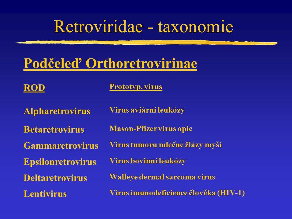 Retroviridae - taxonomie