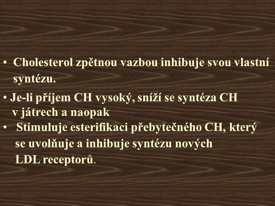 Cholesterol zpětnou vazbou inhibuje svou vlastní syntézu.