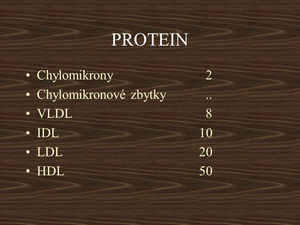 PROTEIN Chylomikrony 2 Chylomikronové zbytky .. VLDL 8 IDL 10 LDL 20