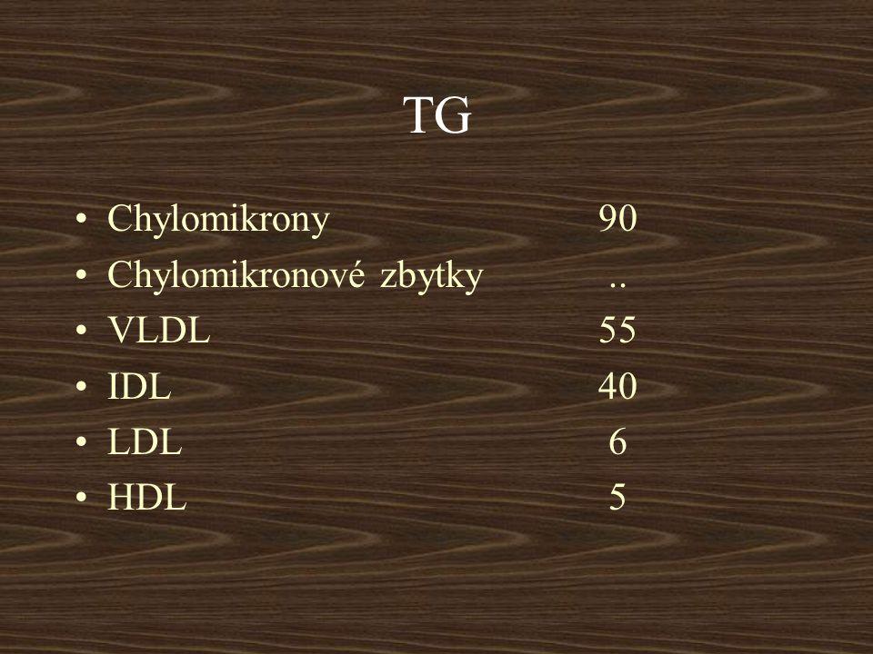 TG Chylomikrony 90. Chylomikronové zbytky .. VLDL 55. IDL 40. LDL 6.