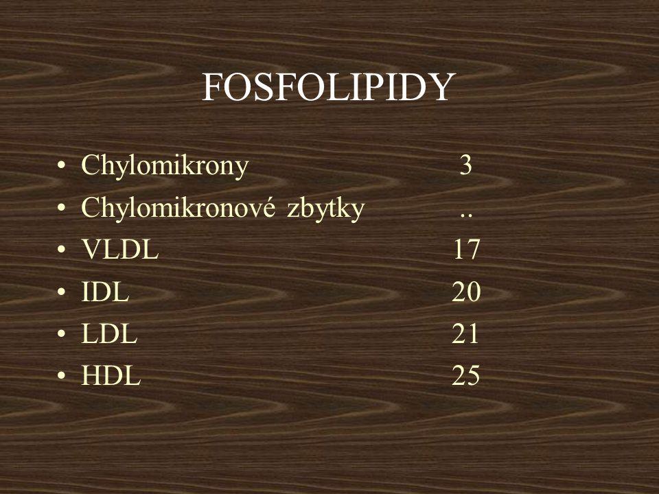 FOSFOLIPIDY Chylomikrony 3 Chylomikronové zbytky .. VLDL 17 IDL 20