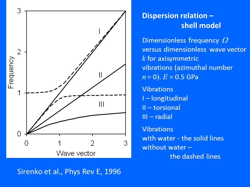 Dispersion relation – shell model Sirenko et al., Phys Rev E, 1996