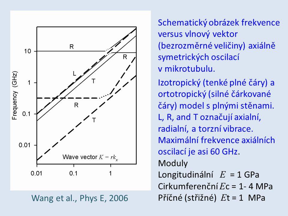 Schematický obrázek frekvence versus vlnový vektor (bezrozměrné veličiny) axiálně symetrických oscilací