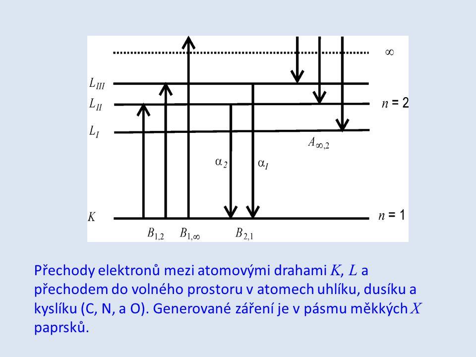 Přechody elektronů mezi atomovými drahami K, L a přechodem do volného prostoru v atomech uhlíku, dusíku a kyslíku (C, N, a O).