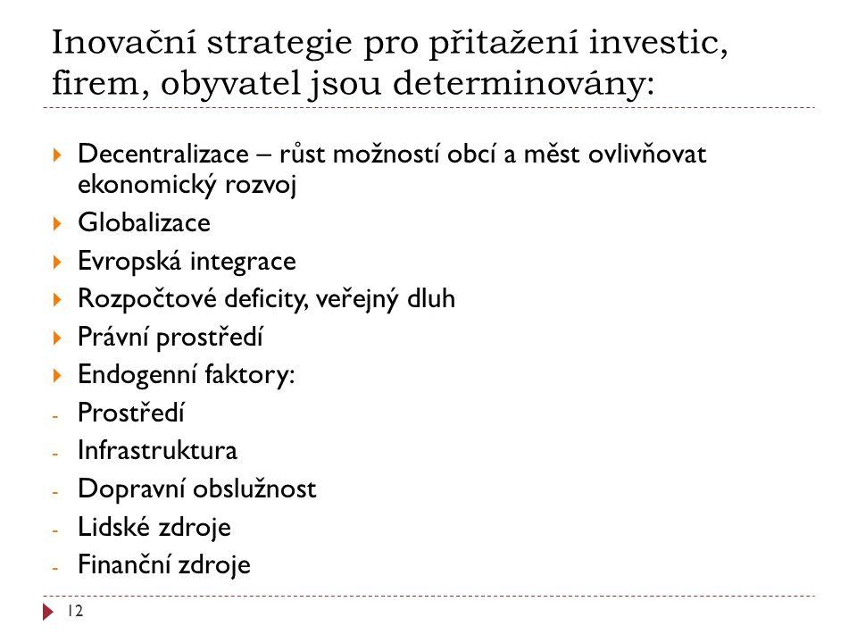 Inovační strategie pro přitažení investic, firem, obyvatel jsou determinovány: