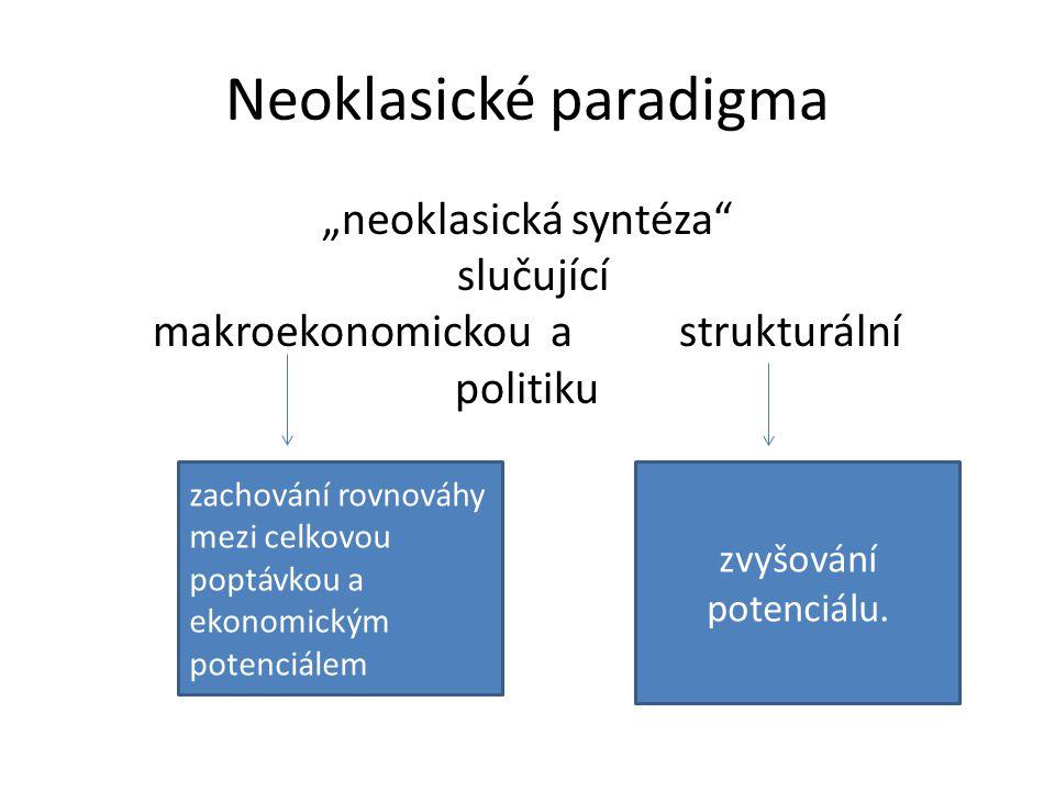 Neoklasické paradigma
