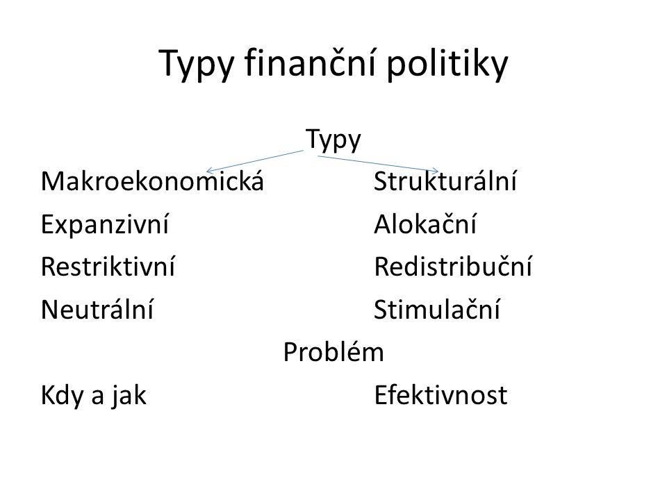 Typy finanční politiky