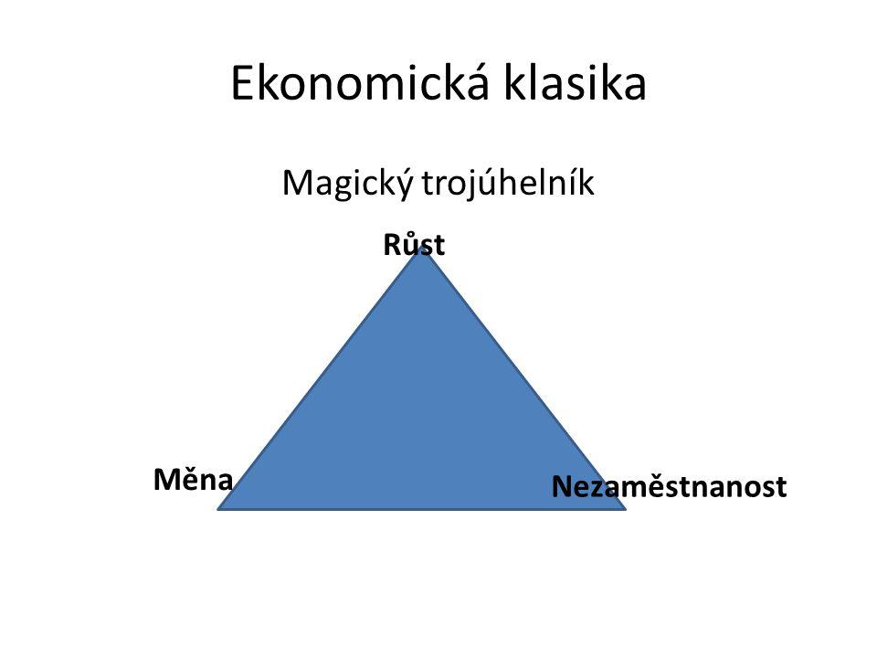 Ekonomická klasika Magický trojúhelník Růst Měna Nezaměstnanost