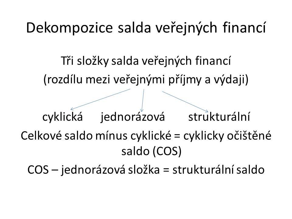 Dekompozice salda veřejných financí