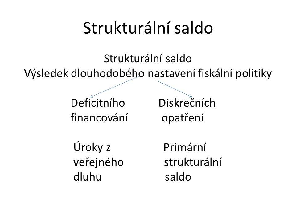 Strukturální saldo