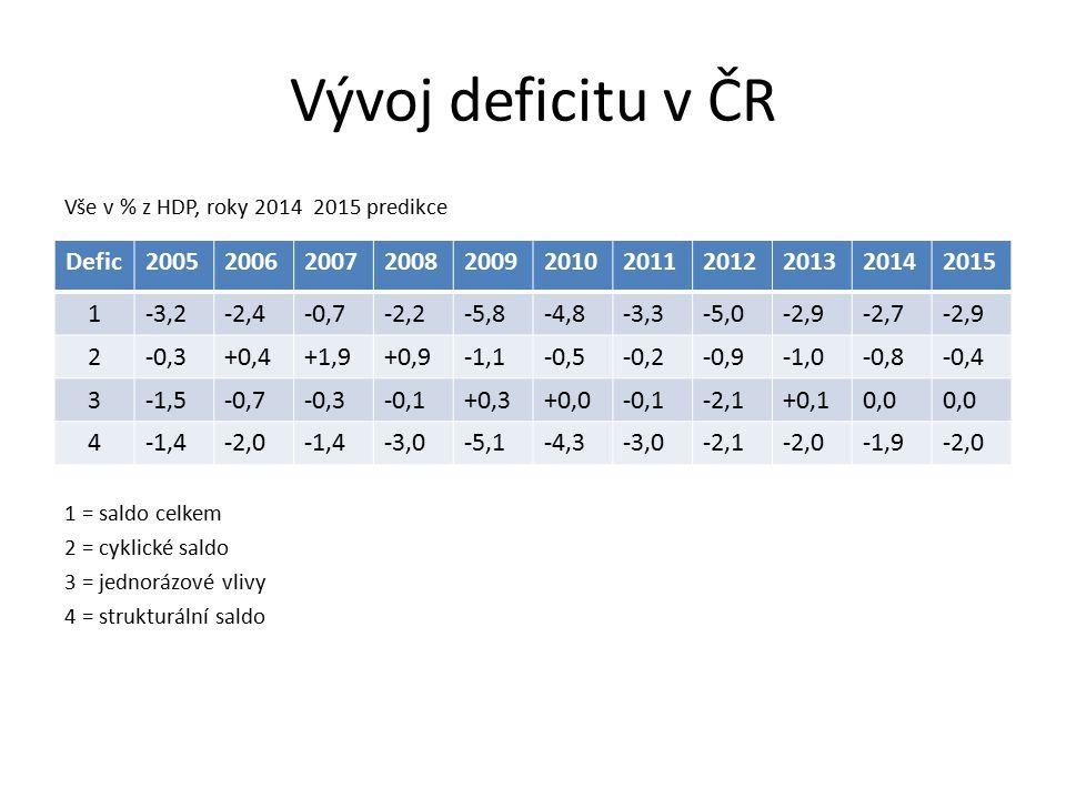 Vývoj deficitu v ČR Defic 2005 2006 2007 2008 2009 2010 2011 2012 2013