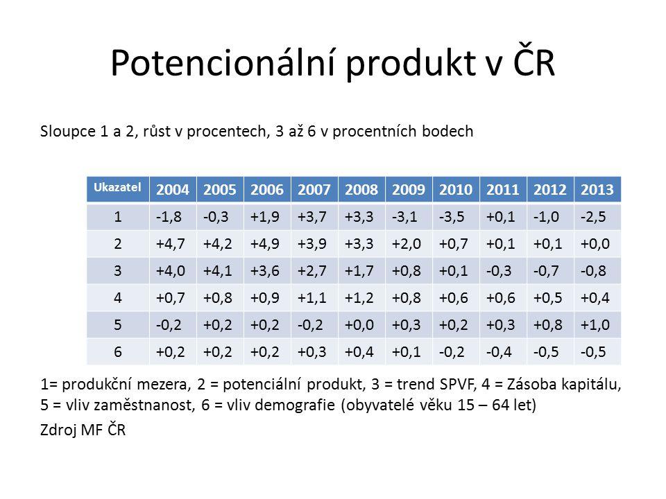 Potencionální produkt v ČR