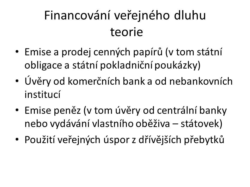 Financování veřejného dluhu teorie