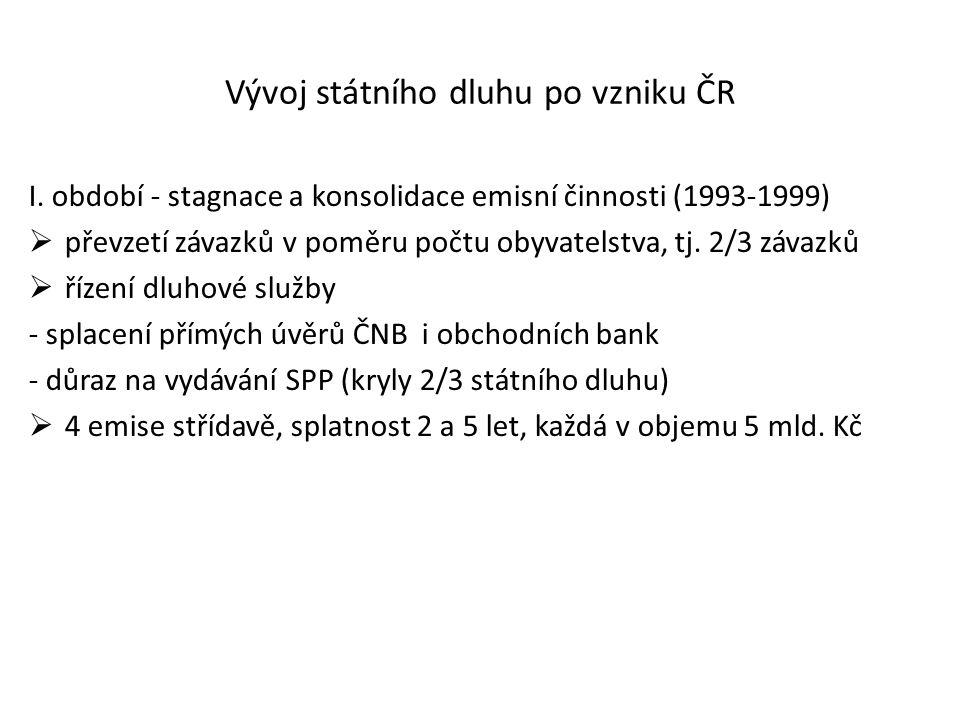 Vývoj státního dluhu po vzniku ČR