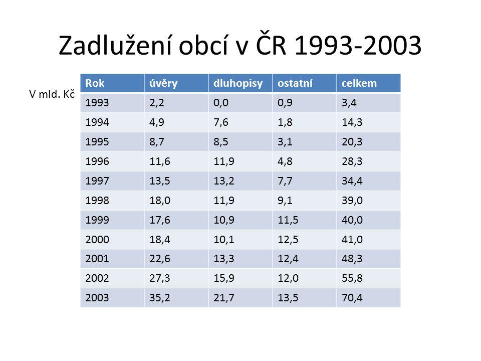Zadlužení obcí v ČR 1993-2003 Rok úvěry dluhopisy ostatní celkem 1993