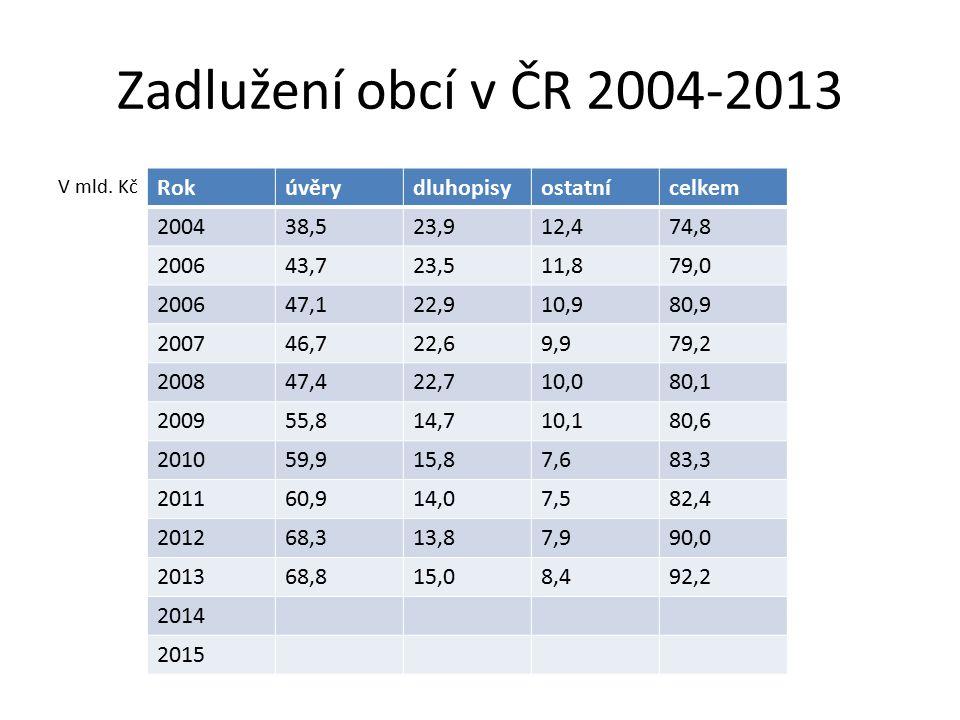 Zadlužení obcí v ČR 2004-2013 Rok úvěry dluhopisy ostatní celkem 2004