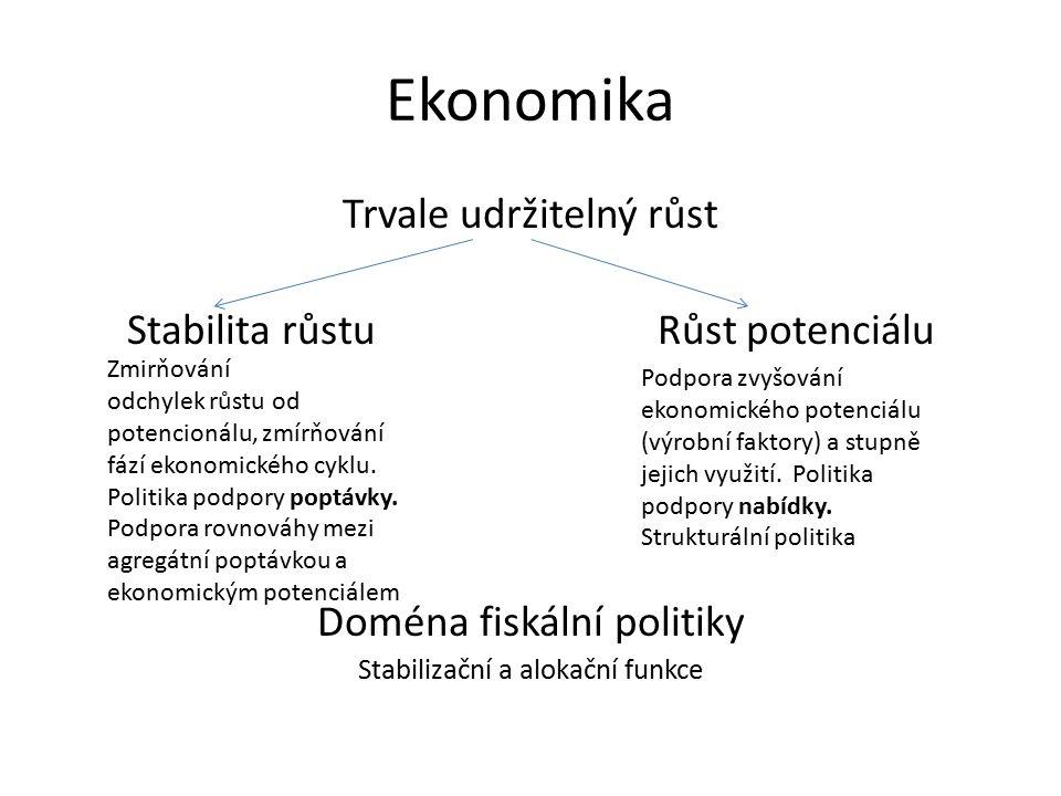 Ekonomika Trvale udržitelný růst Stabilita růstu Růst potenciálu