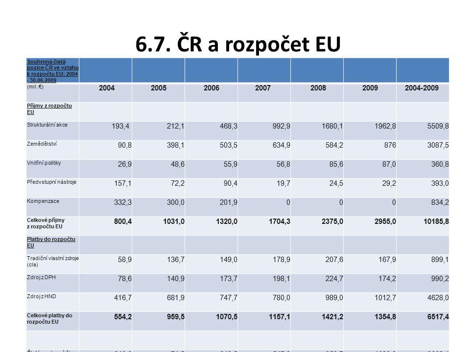 6.7. ČR a rozpočet EU Souhrnná čistá pozice ČR ve vztahu k rozpočtu EU: 2004 - 30.06.2009. (mil. €)