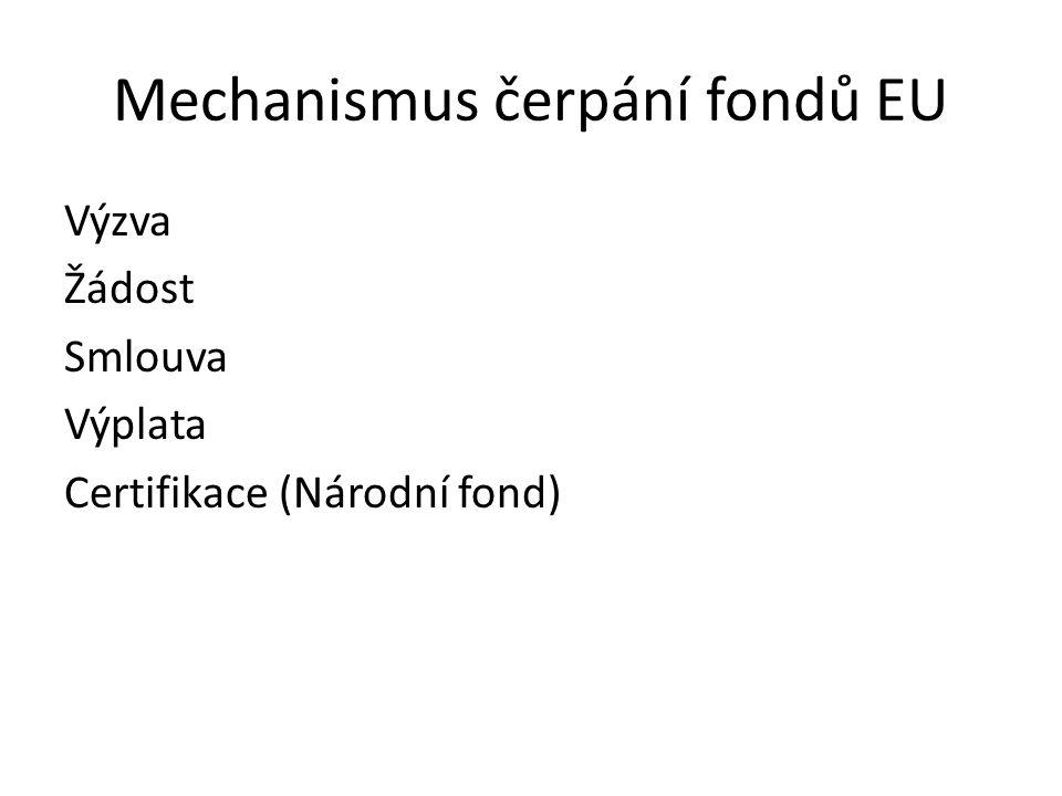 Mechanismus čerpání fondů EU