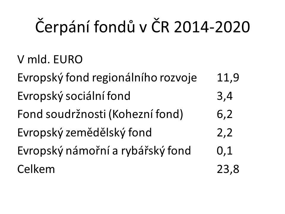 Čerpání fondů v ČR 2014-2020