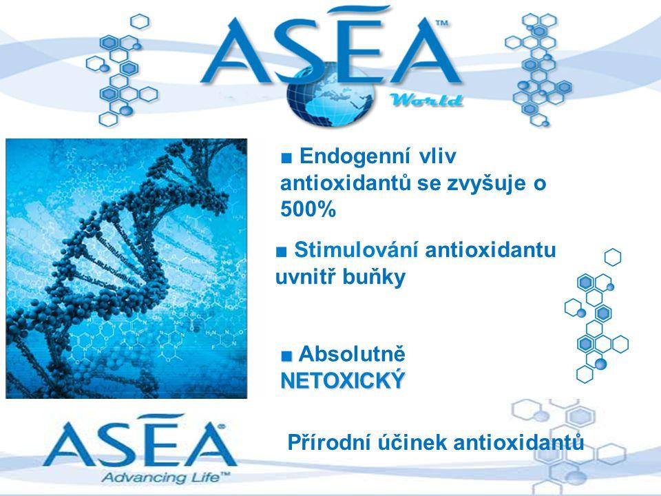 ■ Endogenní vliv antioxidantů se zvyšuje o 500%