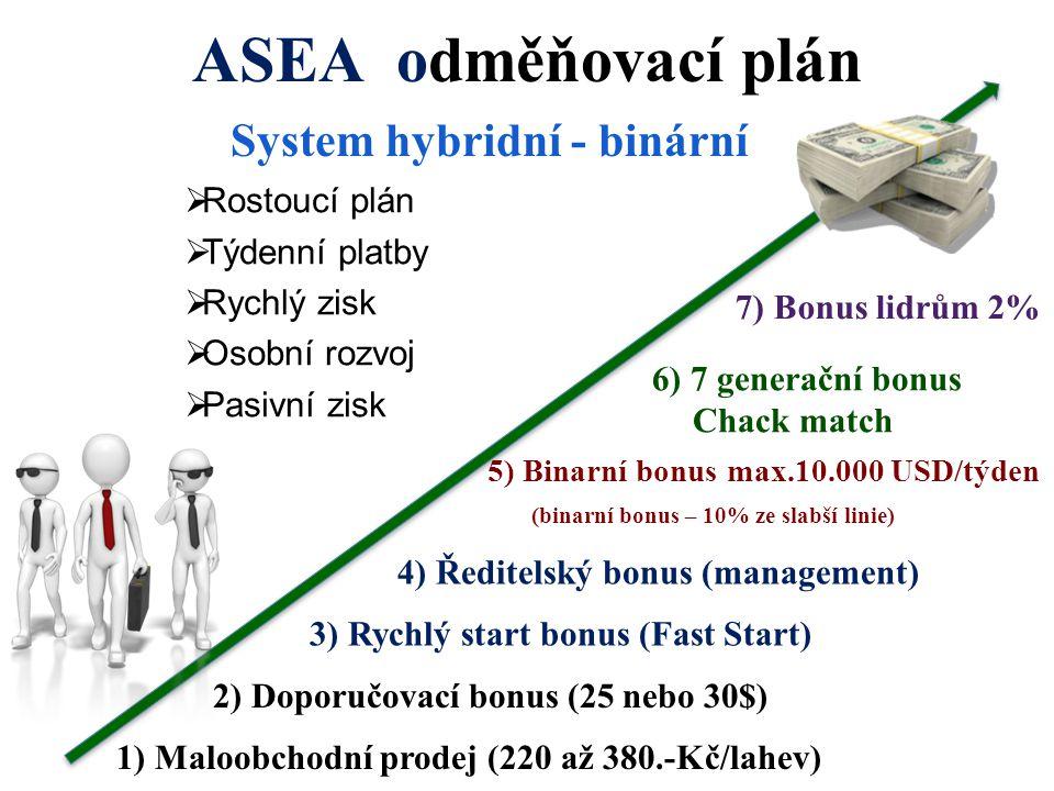 ASEA odměňovací plán System hybridní - binární Rostoucí plán