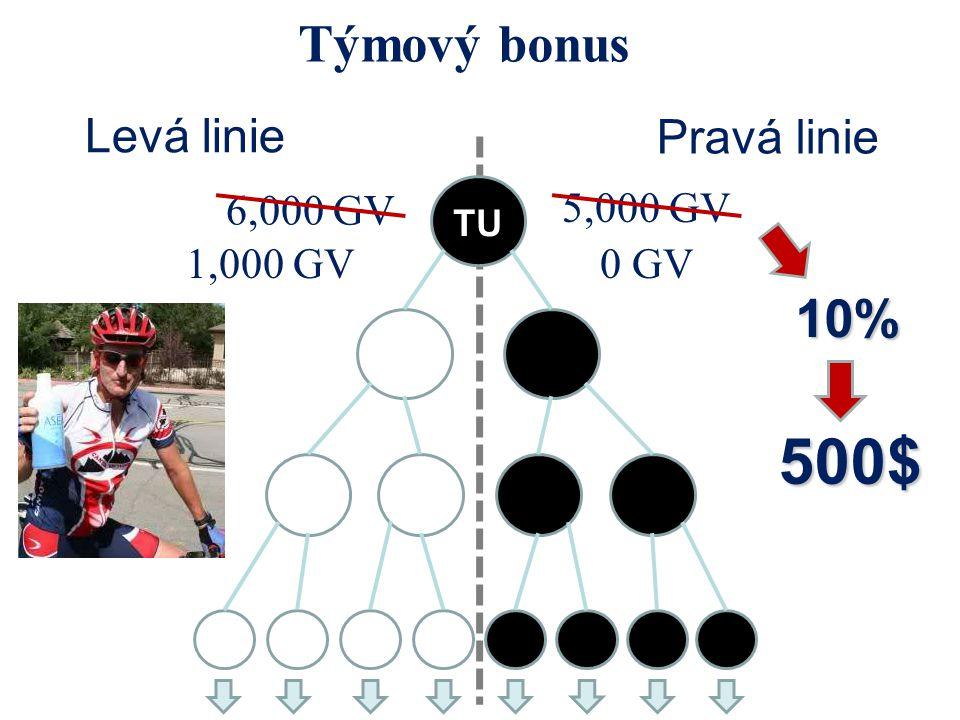 500$ Týmový bonus 10% Levá linie Pravá linie 6,000 GV 5,000 GV