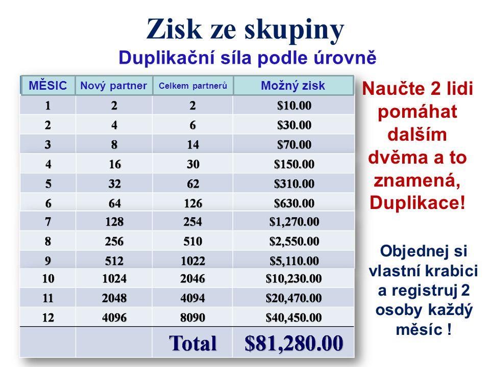 Zisk ze skupiny Duplikační síla podle úrovně