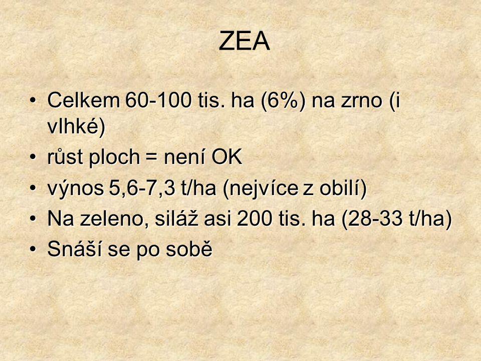 ZEA Celkem 60-100 tis. ha (6%) na zrno (i vlhké) růst ploch = není OK
