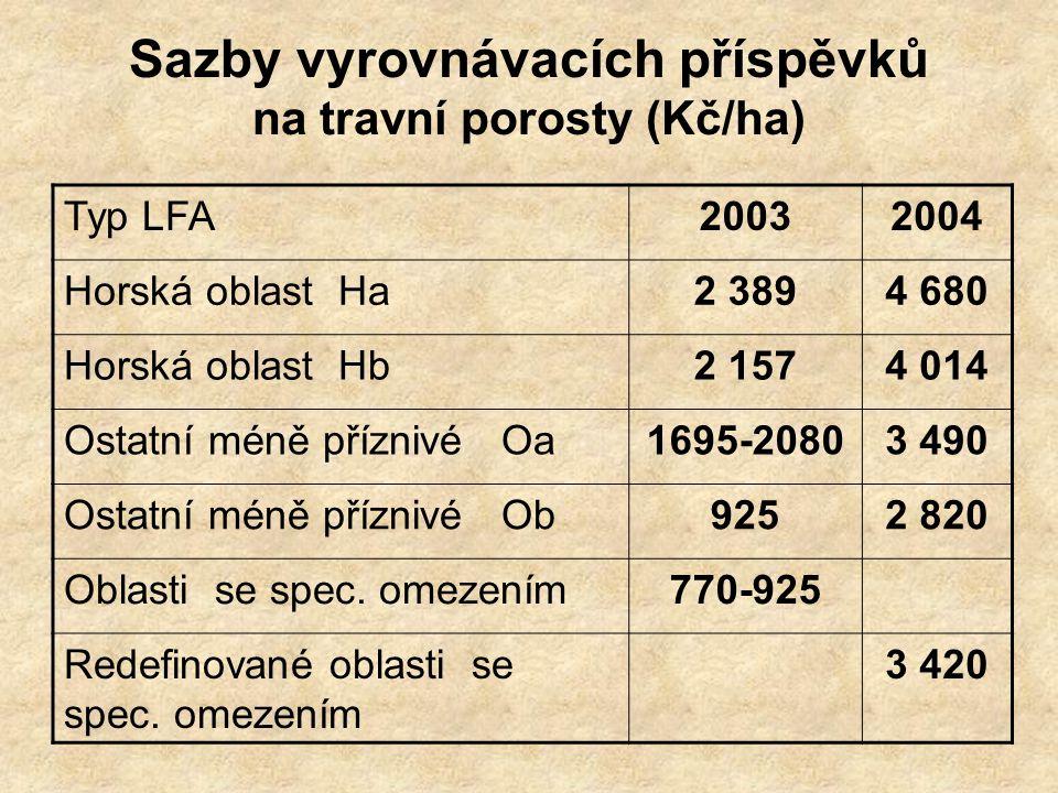 Sazby vyrovnávacích příspěvků na travní porosty (Kč/ha)