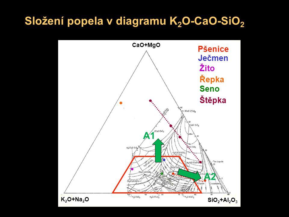 Složení popela v diagramu K2O-CaO-SiO2