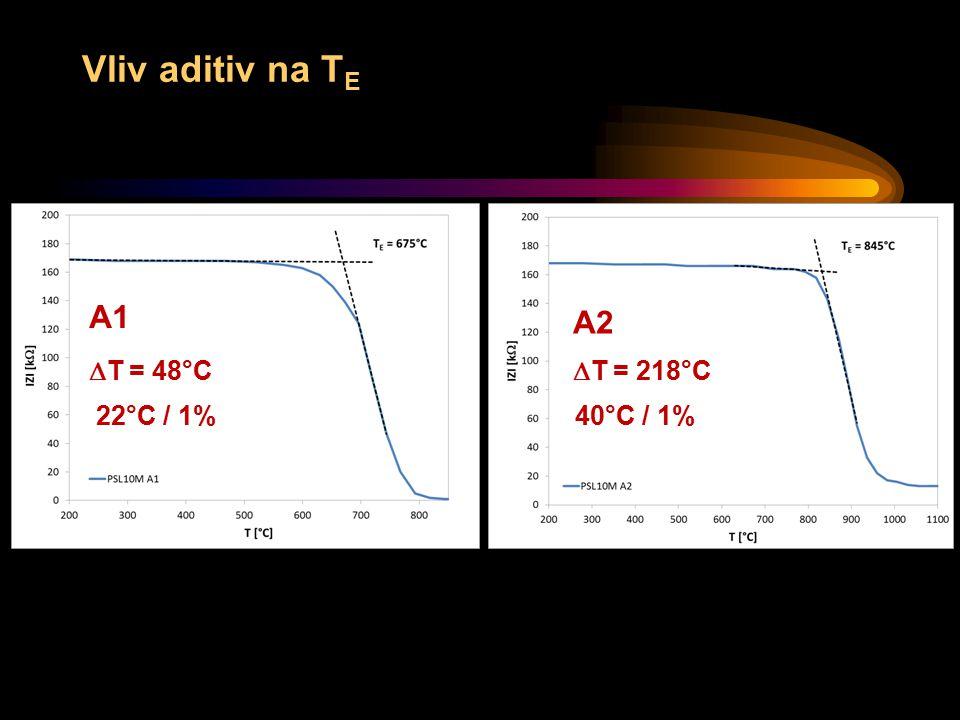 Vliv aditiv na TE A1 A2 DT = 48°C DT = 218°C 22°C / 1% 40°C / 1%