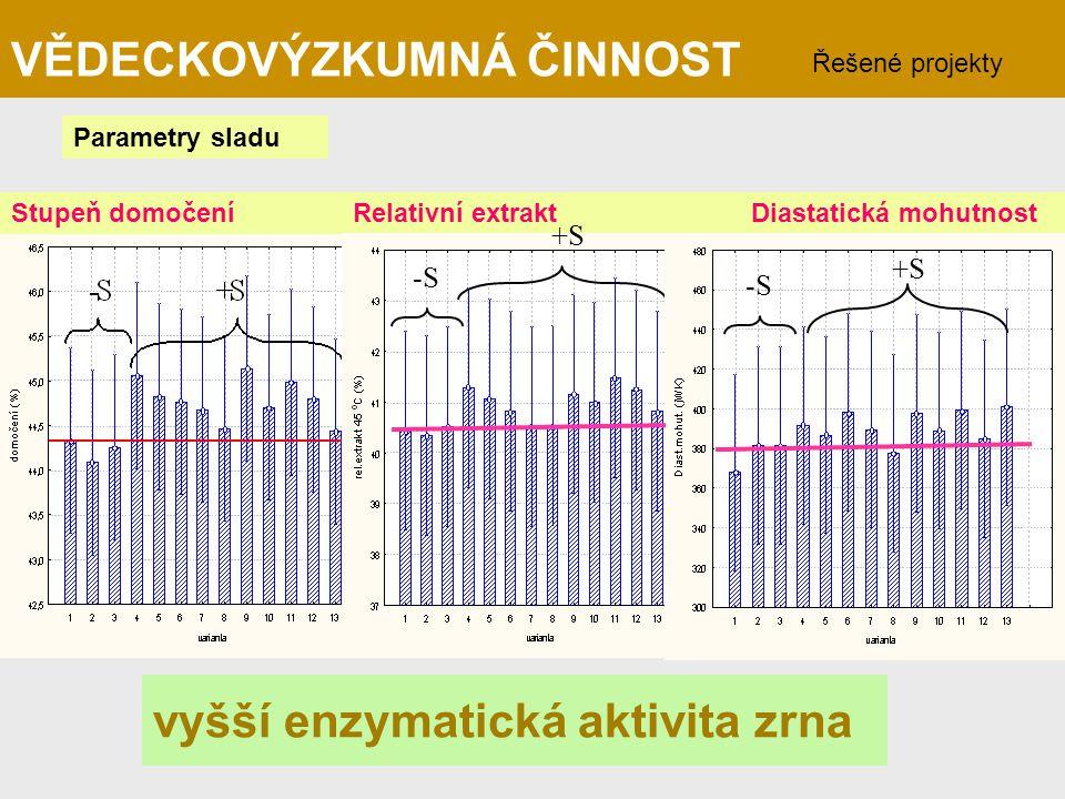 vyšší enzymatická aktivita zrna