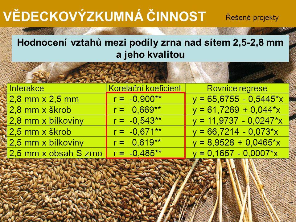 Hodnocení vztahů mezi podíly zrna nad sítem 2,5-2,8 mm a jeho kvalitou