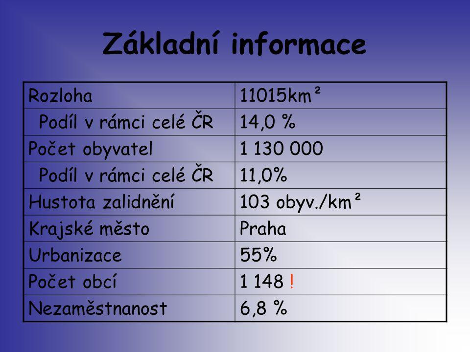 Základní informace Rozloha 11015km² Podíl v rámci celé ČR 14,0 %