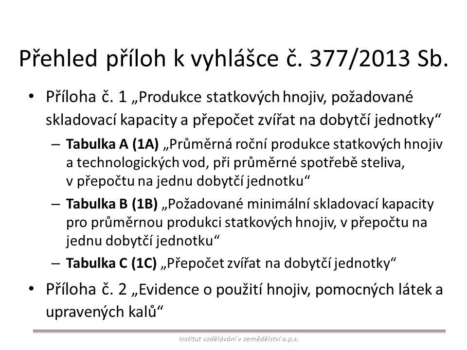 Přehled příloh k vyhlášce č. 377/2013 Sb.