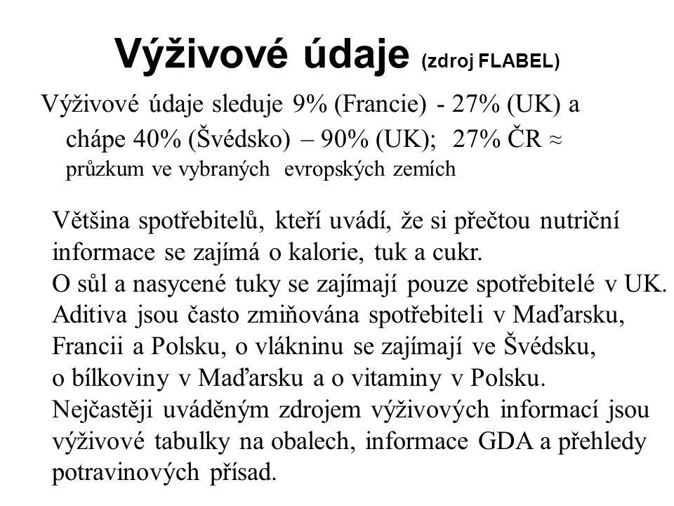 Výživové údaje (zdroj FLABEL)