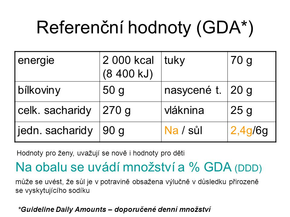 Referenční hodnoty (GDA*)